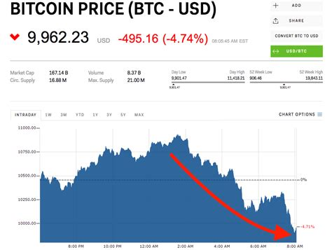 Bitcoin is back below $10,000   Currency News   Financial