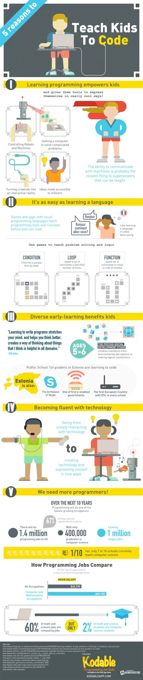 5 Reasons to Teach Kids to Code by NowSourcing , via