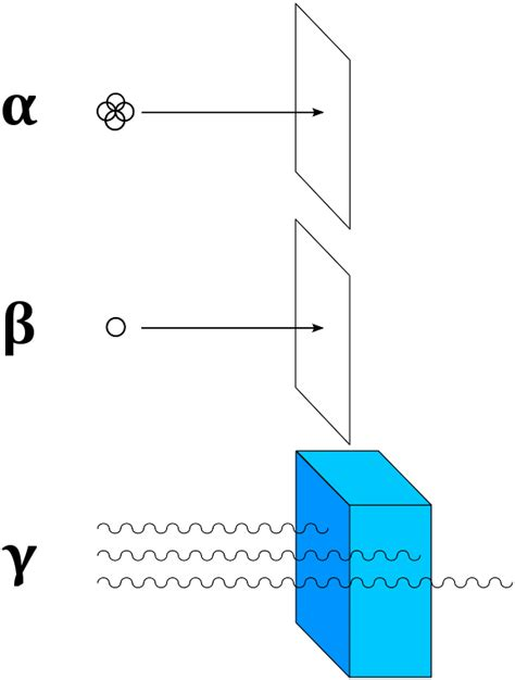 Gammastrahlung – Physik-Schule