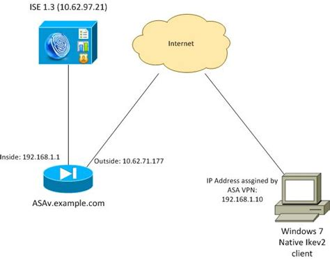 Configure ASA IKEv2 Remote Access with EAP-PEAP and Native