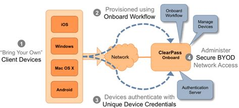 Create a single secure SSID on Cisco WLC to integrate with