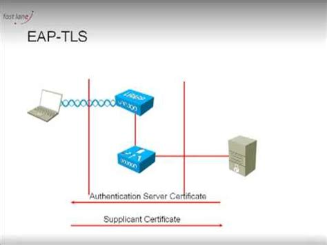 EAP-TLS and PEAP: what they are, part 1 - YouTube