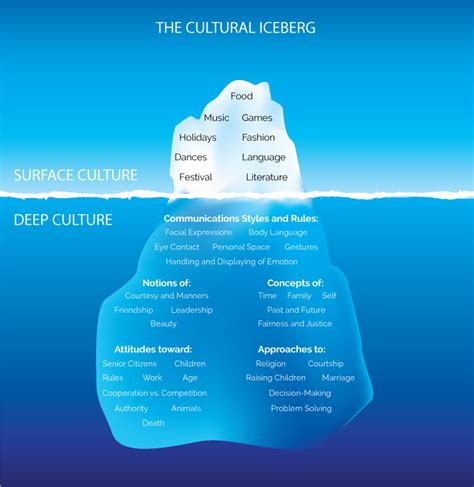 Cultural Origins of Behavior and Cognition – Awakened Learning